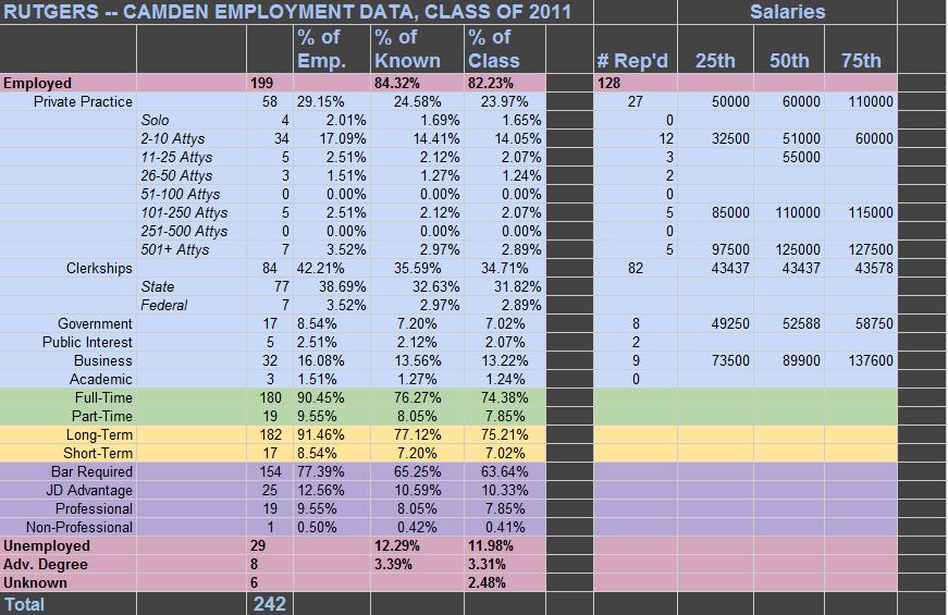 Camden Data